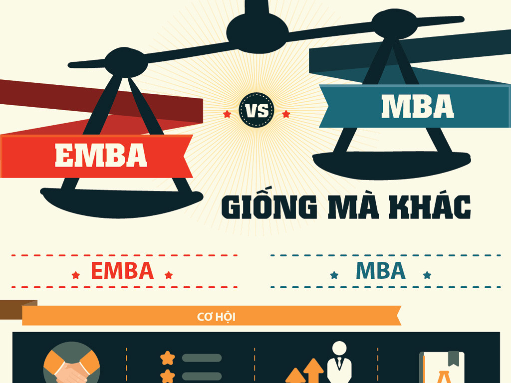 MBA - EMBA: Giống mà khác