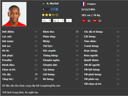 Anthony Martial là ai trong FIFA Online 3